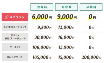 スマリッジ費用比較